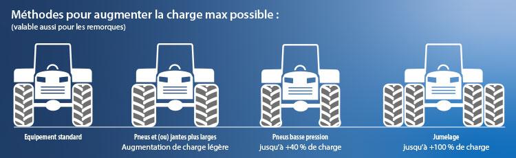 Méthodes augmentation charge max