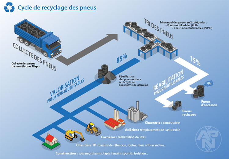image cycle recyclage pneus