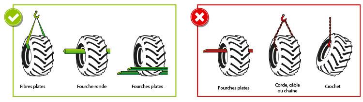 Manipulation des pneus